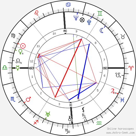 Claudette Colbert astro natal birth chart, Claudette Colbert horoscope, astrology
