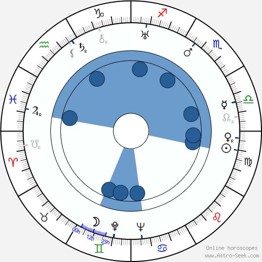 Edward Emerson wikipedia, horoscope, astrology, instagram