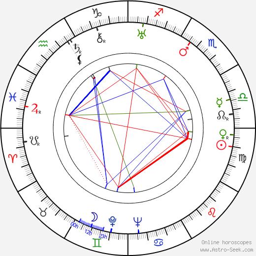 Edward Emerson день рождения гороскоп, Edward Emerson Натальная карта онлайн