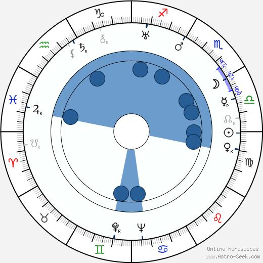Jarmila Svatá wikipedia, horoscope, astrology, instagram