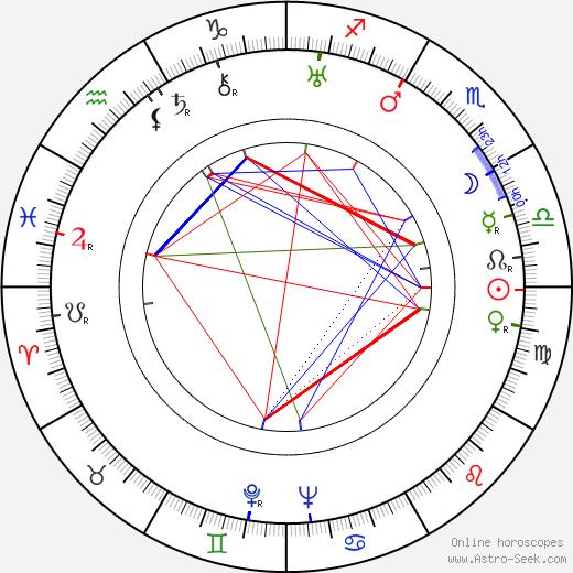 Jarmila Svatá tema natale, oroscopo, Jarmila Svatá oroscopi gratuiti, astrologia