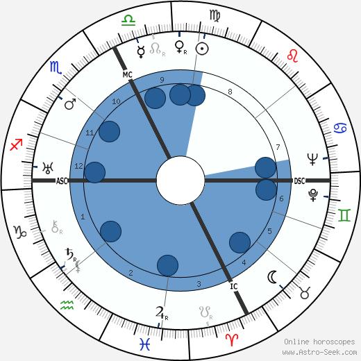Jean Aurenche wikipedia, horoscope, astrology, instagram