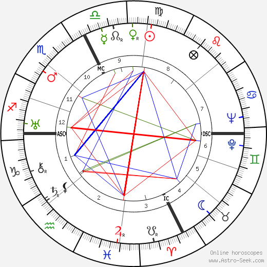 Jean Aurenche tema natale, oroscopo, Jean Aurenche oroscopi gratuiti, astrologia