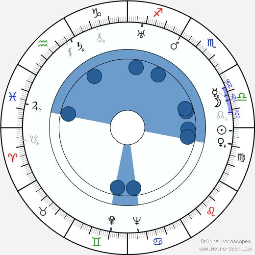 Karl-Georg Saebisch wikipedia, horoscope, astrology, instagram