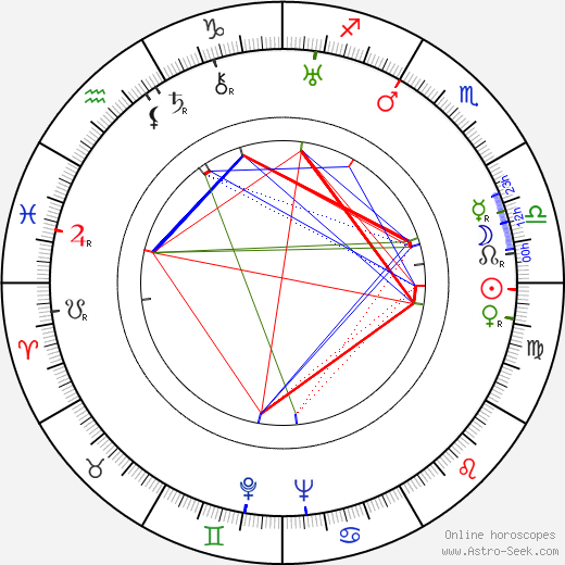 Karl-Georg Saebisch tema natale, oroscopo, Karl-Georg Saebisch oroscopi gratuiti, astrologia