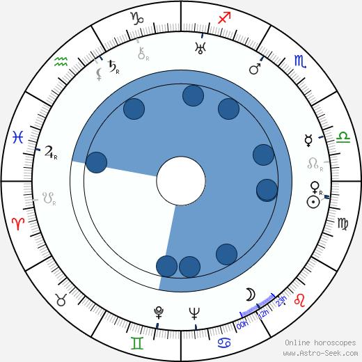 Lisi Caren wikipedia, horoscope, astrology, instagram