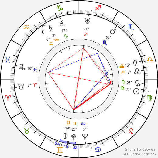 Lucien Raimbourg birth chart, biography, wikipedia 2019, 2020