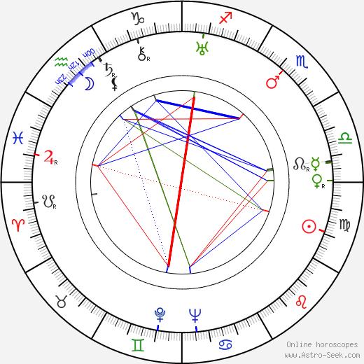 Michal Danecki birth chart, Michal Danecki astro natal horoscope, astrology