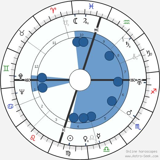 Milton Brown wikipedia, horoscope, astrology, instagram