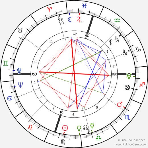 Milton Brown день рождения гороскоп, Milton Brown Натальная карта онлайн