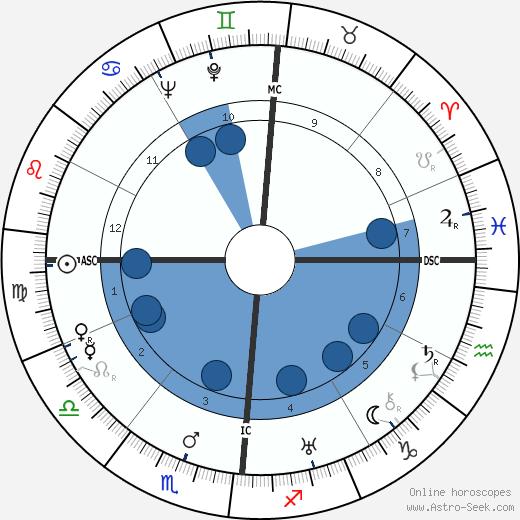 Paul Bailly wikipedia, horoscope, astrology, instagram