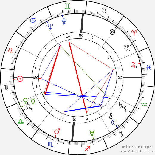 Paul Bailly tema natale, oroscopo, Paul Bailly oroscopi gratuiti, astrologia