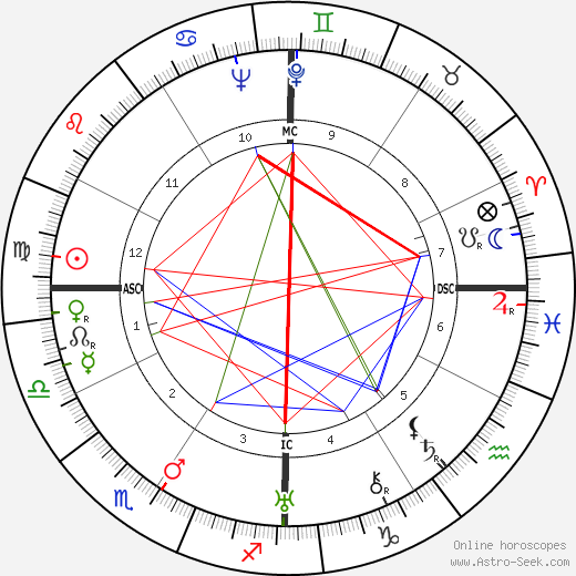 Phyllis A. Whitney birth chart, Phyllis A. Whitney astro natal horoscope, astrology