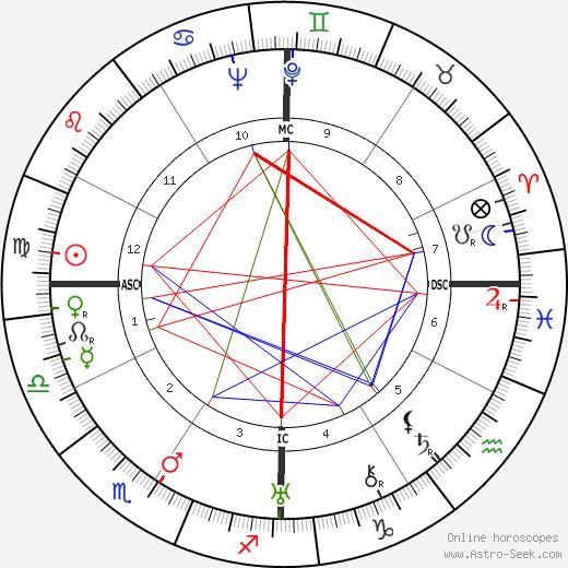 Phyllis A. Whitney tema natale, oroscopo, Phyllis A. Whitney oroscopi gratuiti, astrologia