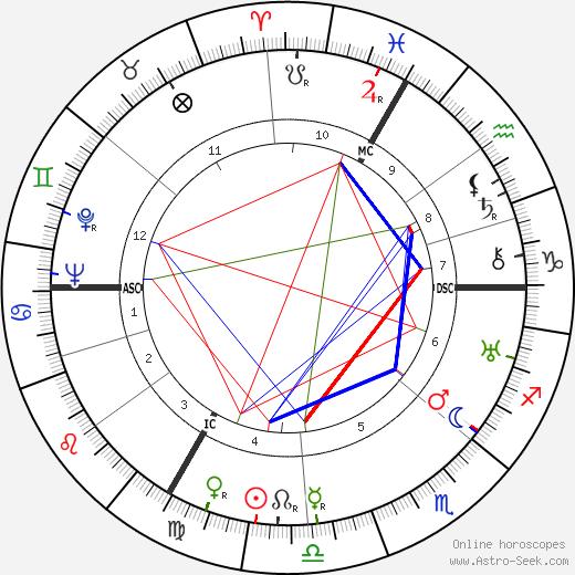 Roger Chapelet день рождения гороскоп, Roger Chapelet Натальная карта онлайн