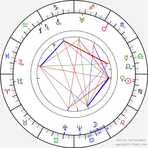Russell Harlan день рождения гороскоп, Russell Harlan Натальная карта онлайн