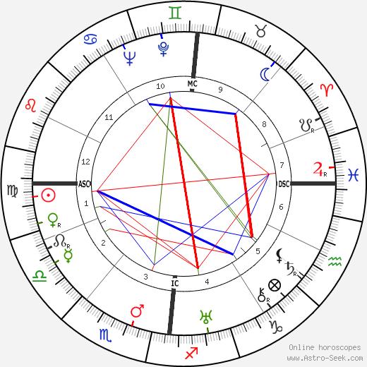 Теодор Адорно Theodor Adorno день рождения гороскоп, Theodor Adorno Натальная карта онлайн
