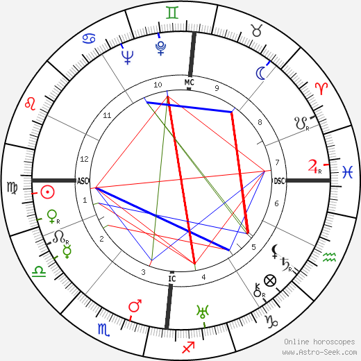 Theodor Adorno astro natal birth chart, Theodor Adorno horoscope, astrology