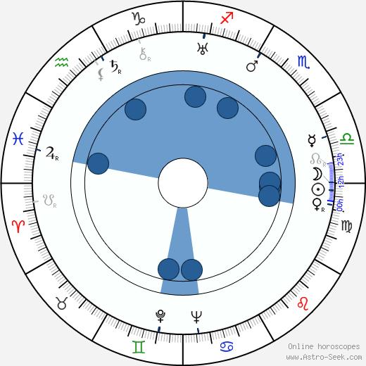 Vera Stroyeva wikipedia, horoscope, astrology, instagram