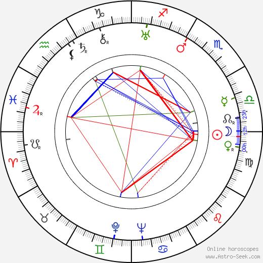 Vera Stroyeva birth chart, Vera Stroyeva astro natal horoscope, astrology