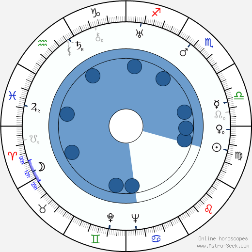 Vojta Plachý-Tůma wikipedia, horoscope, astrology, instagram