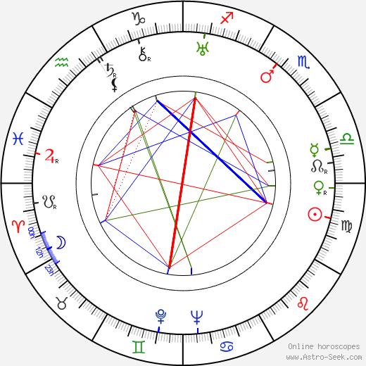 Vojta Plachý-Tůma birth chart, Vojta Plachý-Tůma astro natal horoscope, astrology
