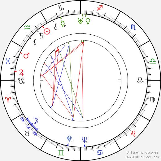 Andrew Marton birth chart, Andrew Marton astro natal horoscope, astrology