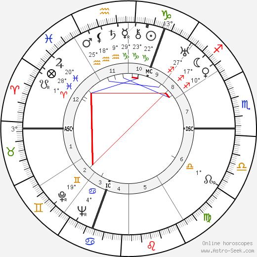 Cecil Beaton birth chart, biography, wikipedia 2020, 2021