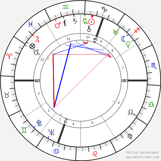 Cecil Beaton astro natal birth chart, Cecil Beaton horoscope, astrology