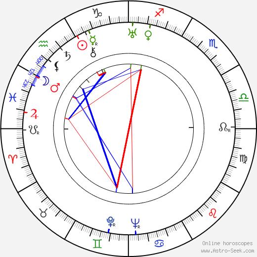 Fabia Drake tema natale, oroscopo, Fabia Drake oroscopi gratuiti, astrologia