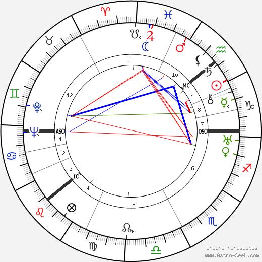 Джордж Баланчин George Balanchine день рождения гороскоп, George Balanchine Натальная карта онлайн
