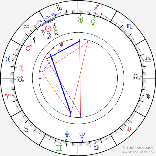 Grant Withers astro natal birth chart, Grant Withers horoscope, astrology