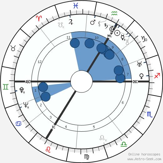 Henri Georges Adam wikipedia, horoscope, astrology, instagram