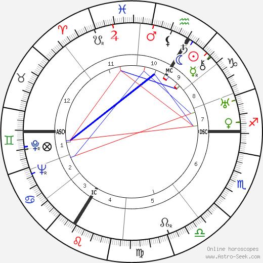 Henri Georges Adam день рождения гороскоп, Henri Georges Adam Натальная карта онлайн