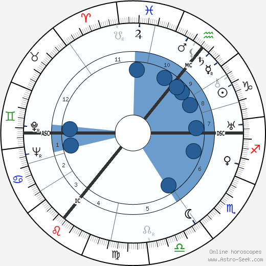 Herbert Pauels wikipedia, horoscope, astrology, instagram