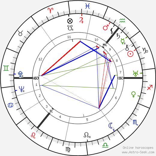Herbert Pauels день рождения гороскоп, Herbert Pauels Натальная карта онлайн