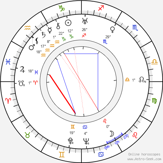 Jeanne Boitel birth chart, biography, wikipedia 2019, 2020
