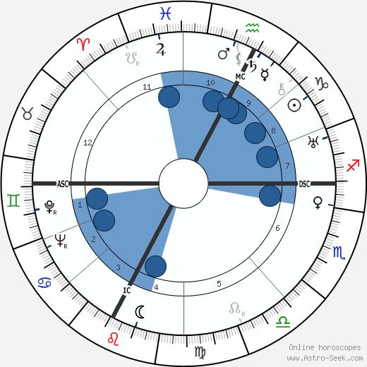 Jeanne Dixon wikipedia, horoscope, astrology, instagram
