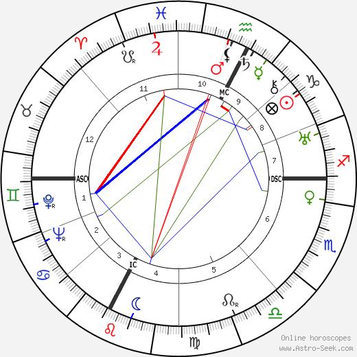 Jeanne Dixon tema natale, oroscopo, Jeanne Dixon oroscopi gratuiti, astrologia