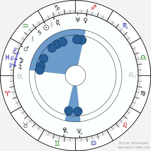 Joe McGuinn wikipedia, horoscope, astrology, instagram
