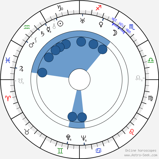 Joseph Gershenson wikipedia, horoscope, astrology, instagram