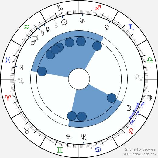 Milos Václav Kratochvíl wikipedia, horoscope, astrology, instagram