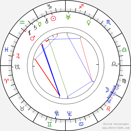 Milos Václav Kratochvíl birth chart, Milos Václav Kratochvíl astro natal horoscope, astrology