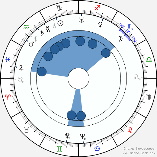 Murray Alper wikipedia, horoscope, astrology, instagram