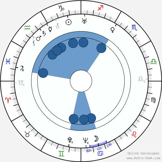 Onttoni Miihkali wikipedia, horoscope, astrology, instagram