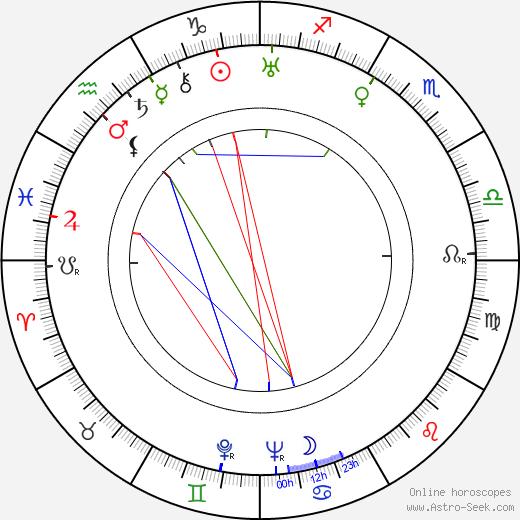 Onttoni Miihkali tema natale, oroscopo, Onttoni Miihkali oroscopi gratuiti, astrologia