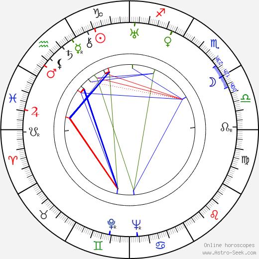 Рэй Болджер Ray Bolger день рождения гороскоп, Ray Bolger Натальная карта онлайн