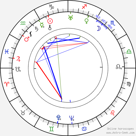 Rudolf Maria Mandeé astro natal birth chart, Rudolf Maria Mandeé horoscope, astrology