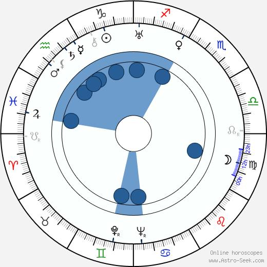 Ruth Landshoff wikipedia, horoscope, astrology, instagram