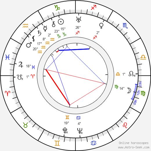 Ruth Landshoff birth chart, biography, wikipedia 2020, 2021